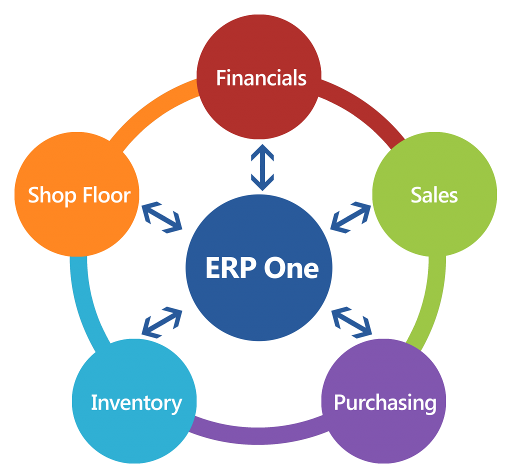 ERP One Integrations Icon