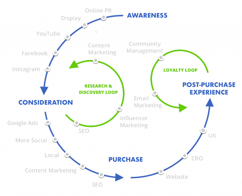 Content Lifecycle 2